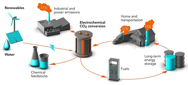 Turning a Greenhouse Gas into Valuable Products