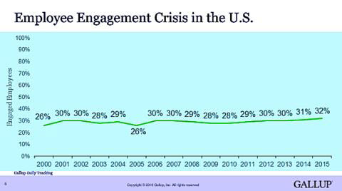 employee engagement crisis in the U.S.