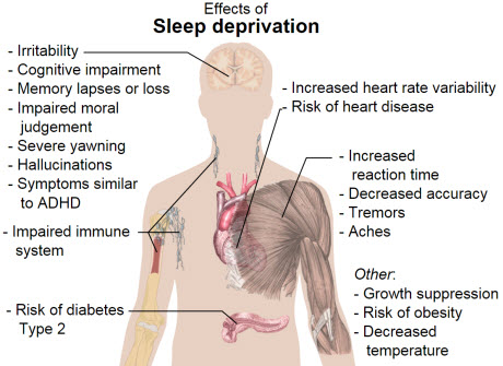 The main health effects of sleep deprivation