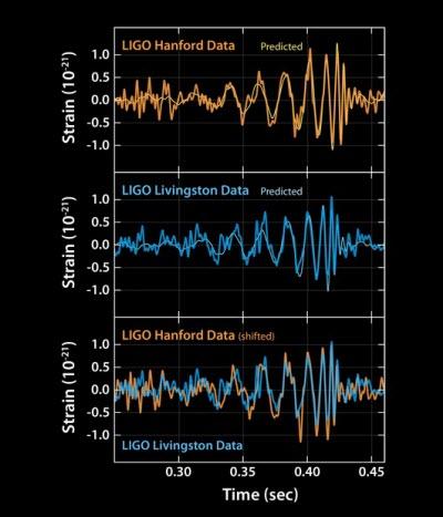 Gravitational Waves, As Einstein Predicted