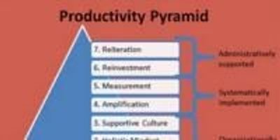 Accomplish More in Less Time by Climbing the Seven Step Productivity Pyramid