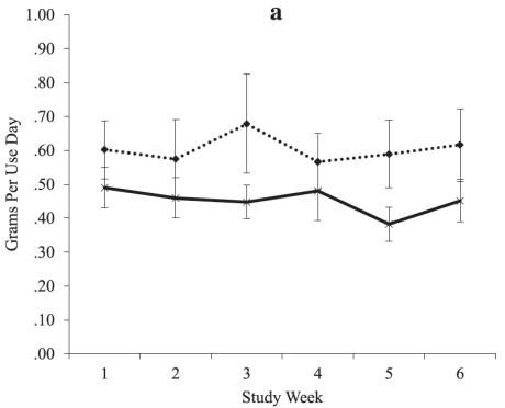 study volunteers on topiramate versus those on a placebo