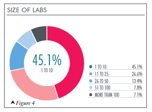 Size of Labs