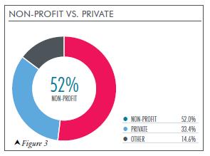 Non-Profit vs. Private