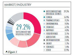 Market Industry