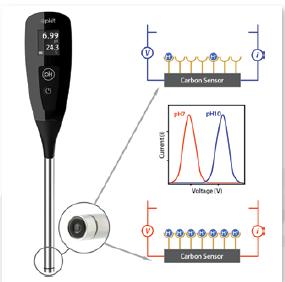 Senova Systems pH Scanner