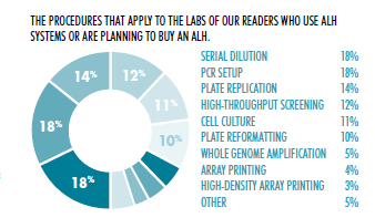 ALH Systems Readers Survey