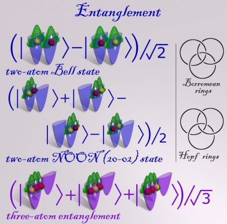 Entangled states calculated through massive parallel computer quantum simulations of two and three ultra-cold fermionic atoms trapped in a double well confinement and interacting via replusive contact interactions