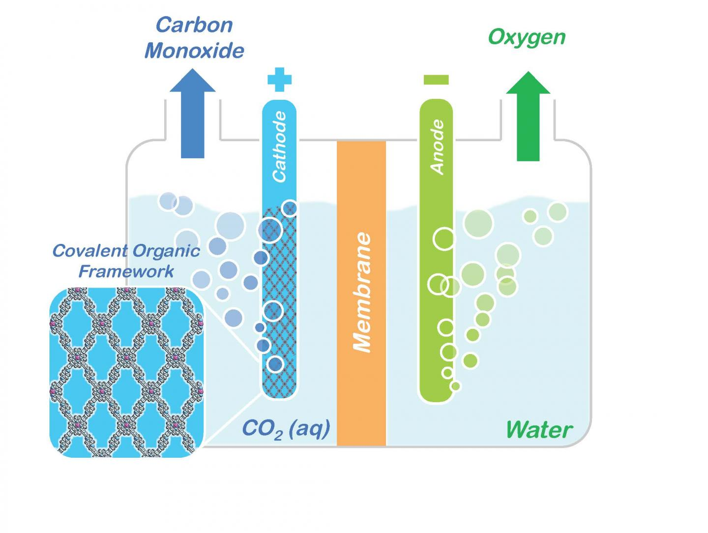 Porphyrin COFs Embedded in a Cathode to Split CO2 (IMAGE)