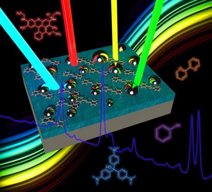 Surface-Enhanced Raman Spectroscopy