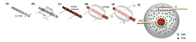Manufacture of Thread Based Transistor