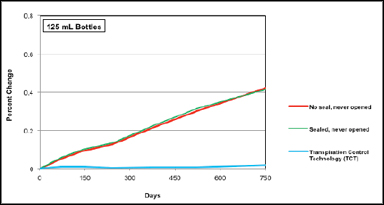 Figure 6: Percent change in solution weight due to transpiration for 125 mL LDPE bottles.