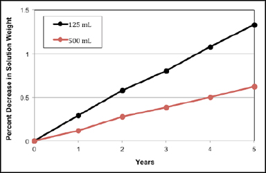 Figure 1: Effects of transpiration for 125 and 500 mL LDPE bottles.