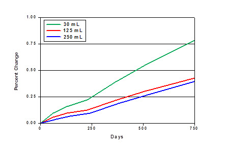 Figure 2: Percent change in solution weight due to transpiration for multiple bottle sizes, confirming that smaller bottles transpire faster.