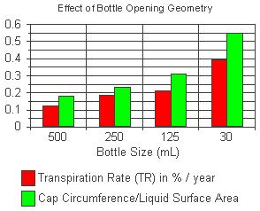 Figure 4: Bottle transpiration rates compared to the ratio of the bottle opening circumference to the solution surface area.