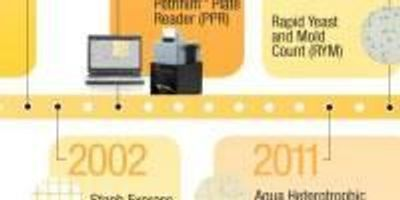 Thirty Years Young: 3M Celebrates Three Decades of Petrifilm Plate Innovations