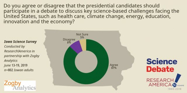 Voters Want Presidential Candidates to Talk More About Science