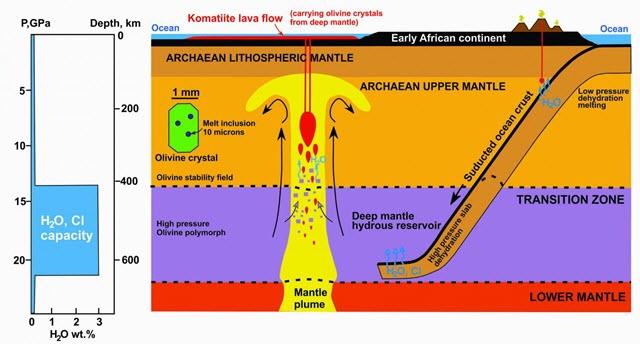 Archaean Plate Tectonics