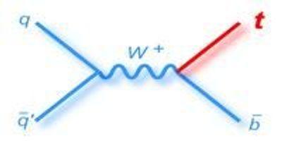 Scientists Complete the Top Quark Puzzle