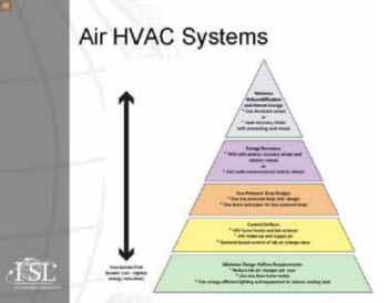 pyramid representation of steps a lab manager can take to make HVAC systems more energyefficient