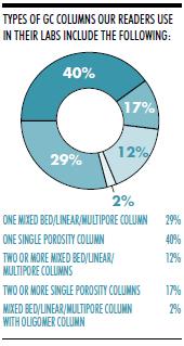 GC Columns Survey