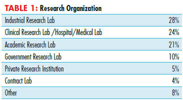 Table 1: Research Organization