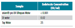 Endotoxin Content in Different Water Samples