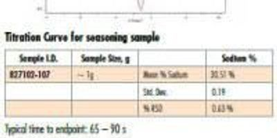 Analysis of Sodium in Foodstuffs by Thermometric Titration