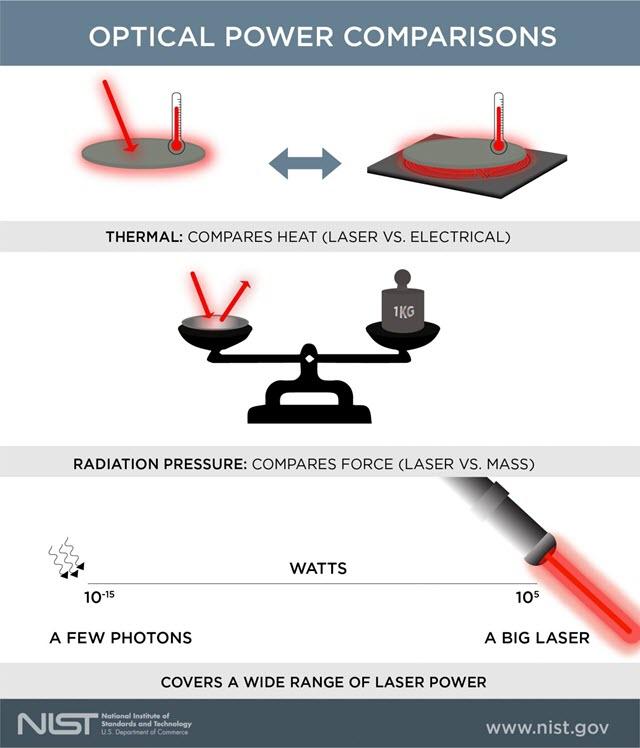Optical Power Comparisons