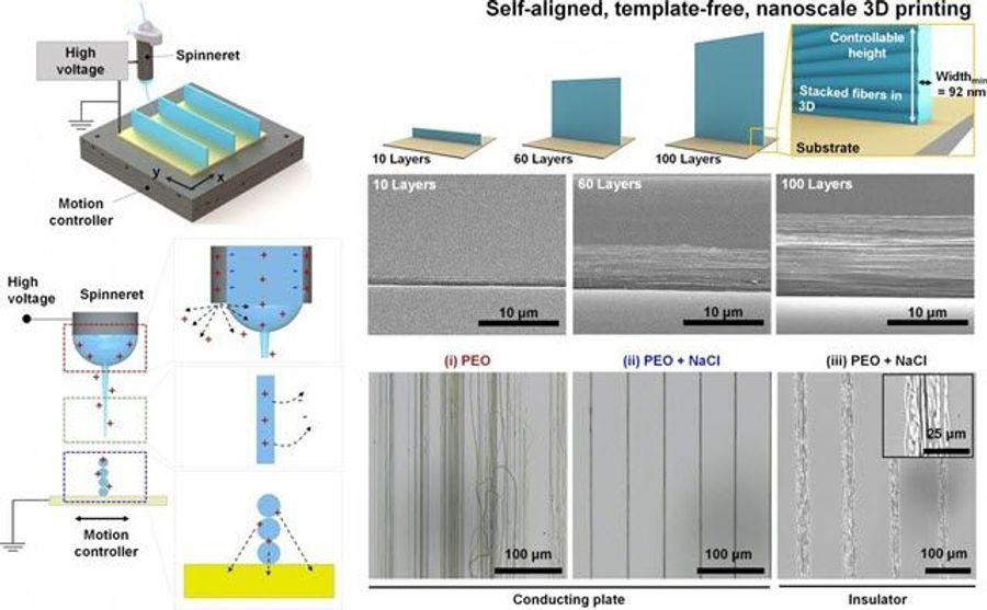 Improved 3D Nanoprinting Technique to Build Nanoskyscrapers