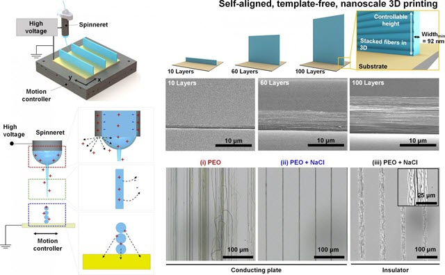 Near-field electrospinning (NFES) technique and charges