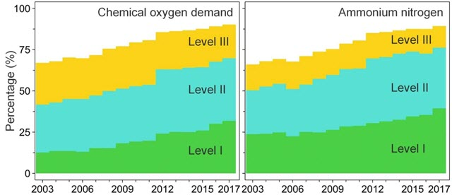 Increases in the Percentage of China's Inland Surface Water Bodies at Quality Levels I, II, and III