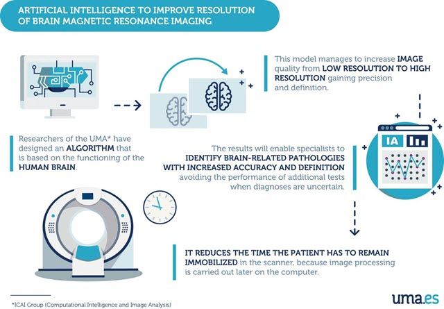 magnetic resonance imaging using artificial intelligence, infographic