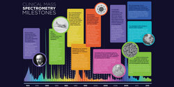 Milestones in Clinical Mass Spectrometry
