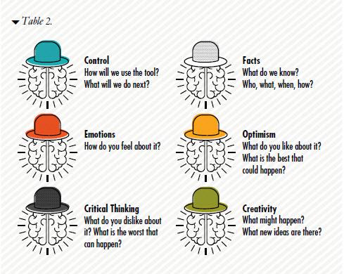 de Bono's six hats