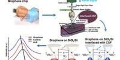 Using Graphene to Detect ALS, Other Neurodegenerative Diseases