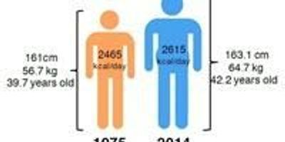 Tomorrow's Population Will Be Larger, Heavier, and Eat More