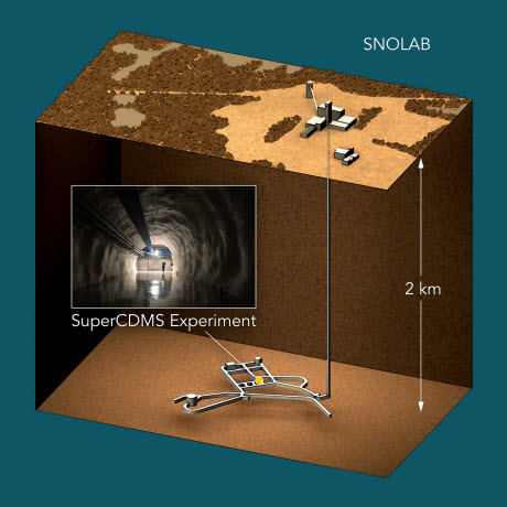 SuperCDMS dark matter experiment will be located at the Canadian laboratory SNOLAB