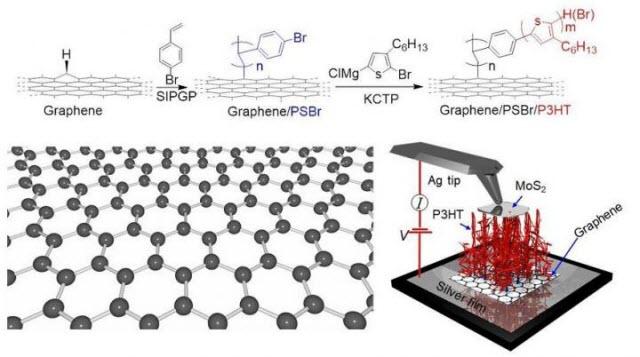 Polymer-Graphene Nanocarpets Can Electrify Smart Fabrics
