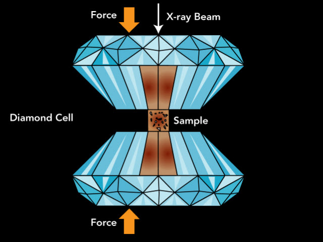 Illustration of a diamond anvil cell