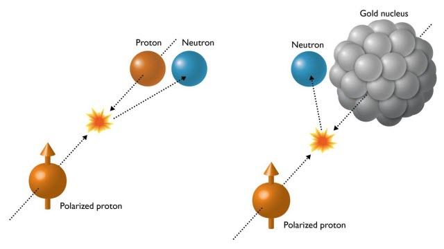 Illustration of Particle Collisions