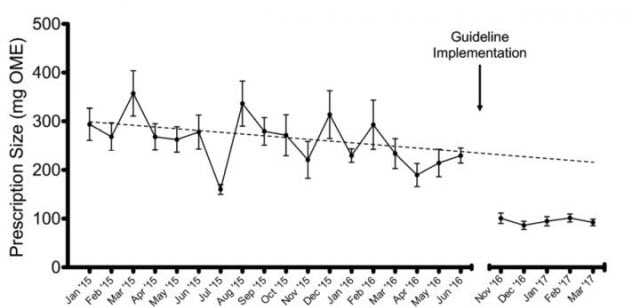 Opioid Prescribing for Gallbladder Surgery Patients Pre- and Post-Guideline