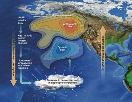 Schematics of the teleconnection through which Arctic sea-ice changes drive precipitation decrease over California