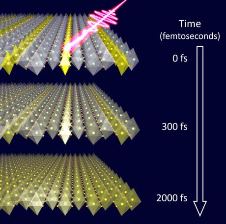 Illustration of an ultrashort laser light striking a lanthanum strontium nickel oxide crystal,