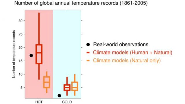 Modeling Global Annual Temperature Records