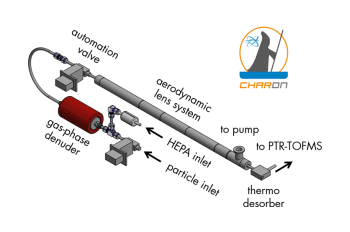 CHARON aerosol inlet for PTR-TOFMS