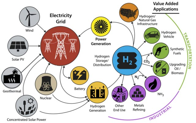 energy applications of hydrogen
