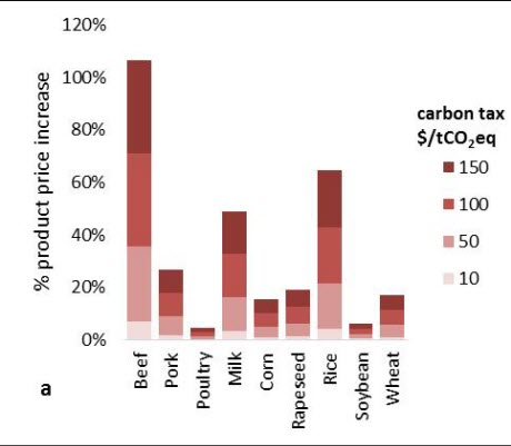 Carbon Tax Impacts on Food Price