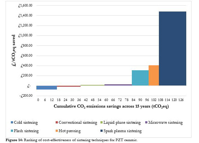Ranking of cost-effectiveness of sintering techniques for PZT ceramic