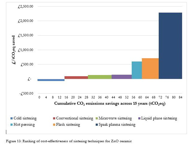 ranking of cost-effectiveness of sintering techniques for ZnO ceramic